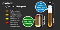 АКВАФОР WaterBoss 700. Система умягчения и обезжелезивания воды